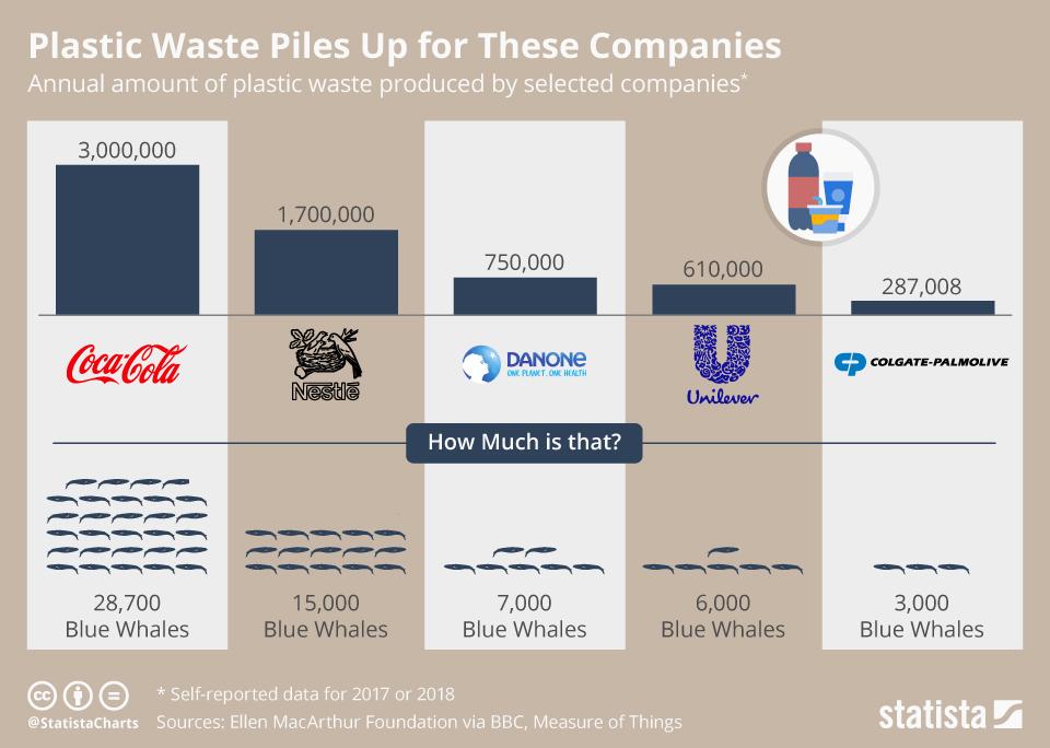 Količina odpadkov,ki jih podjetja proizvedejo v enem letu.