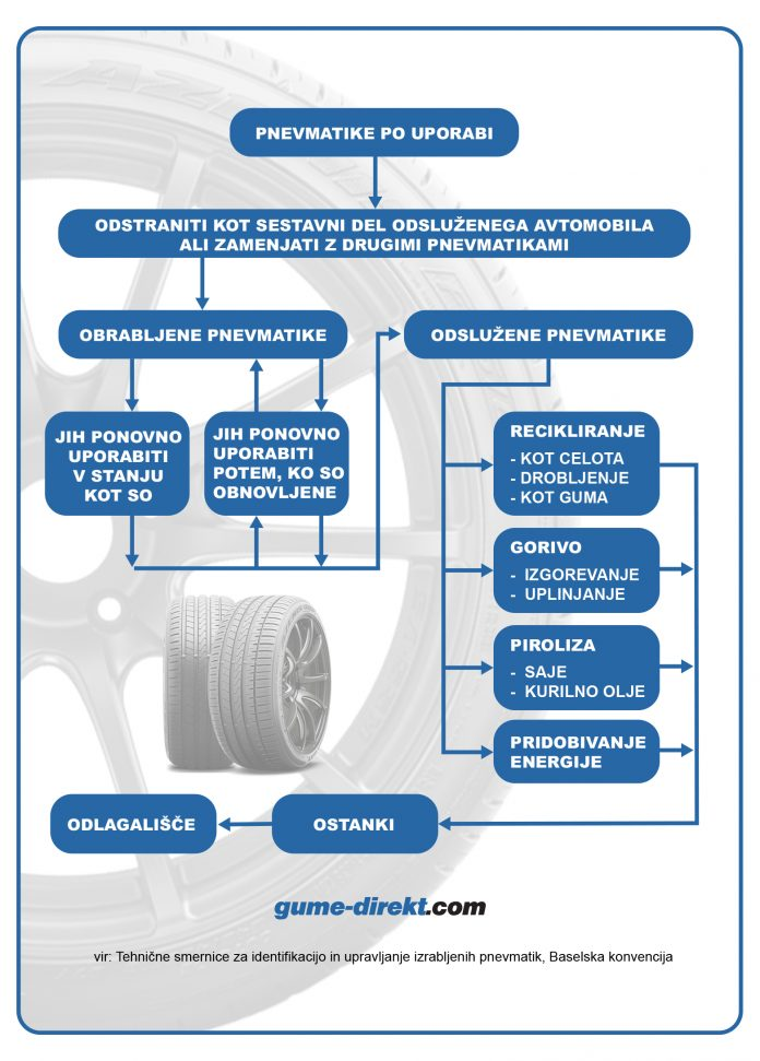 sistem ravnanja z izrabljenimi gumami