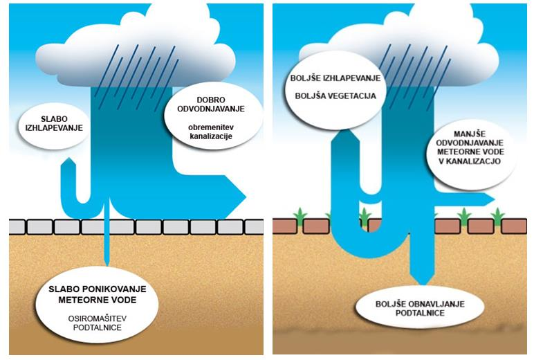Ponikanje vode v primeru Eko tlakovcev Oblak