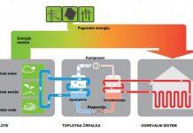 Shema delovanja roplotne črpalke