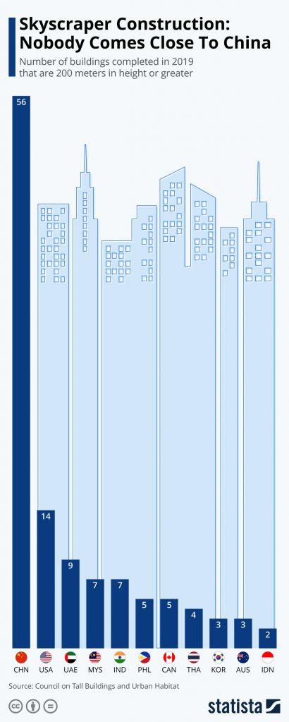 Infografika - Statista