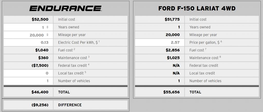 Primerjava s Fordom
