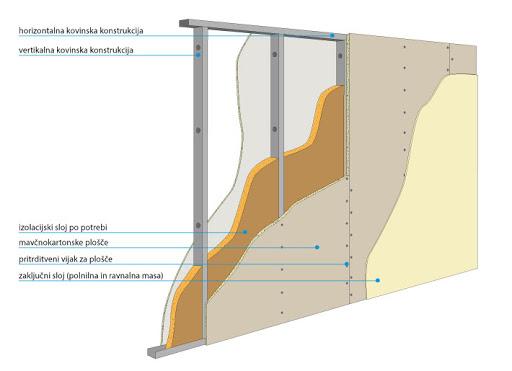 Prerez stene in določeni elementi
