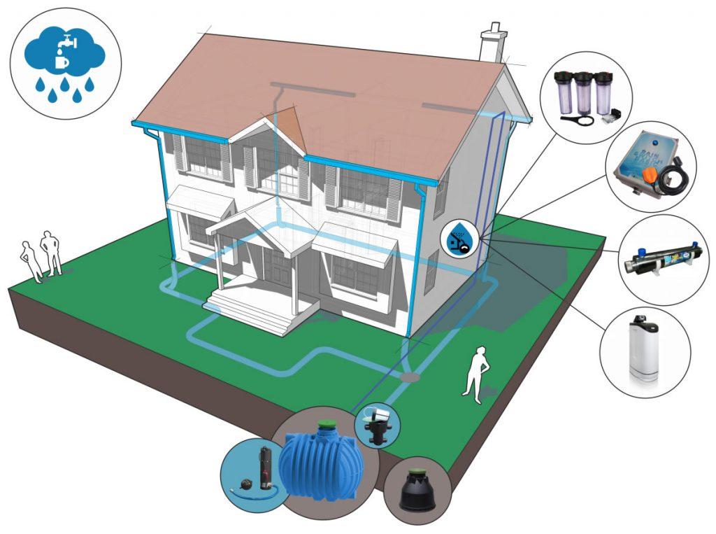 Sistem za koriščenje deževnice - prerez hiše