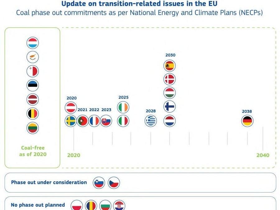 Opuščanje rabe premoga v državah članicah EU