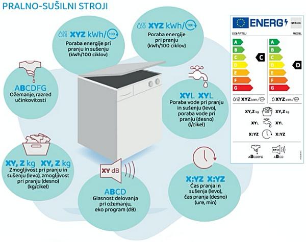nova en nalepka za pralno-sušilne stroje