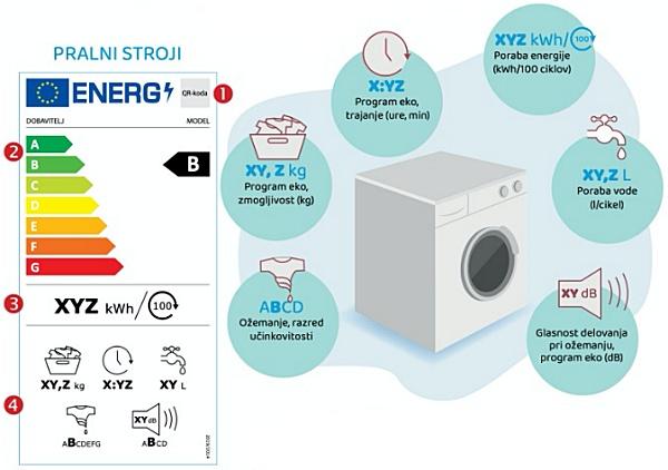 nova en nalepka za pralne stroje