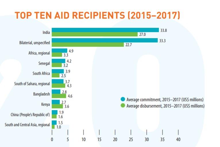 top 10 aid recepients (2015-2017)