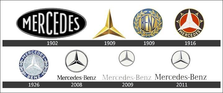 Mercedes logotipi