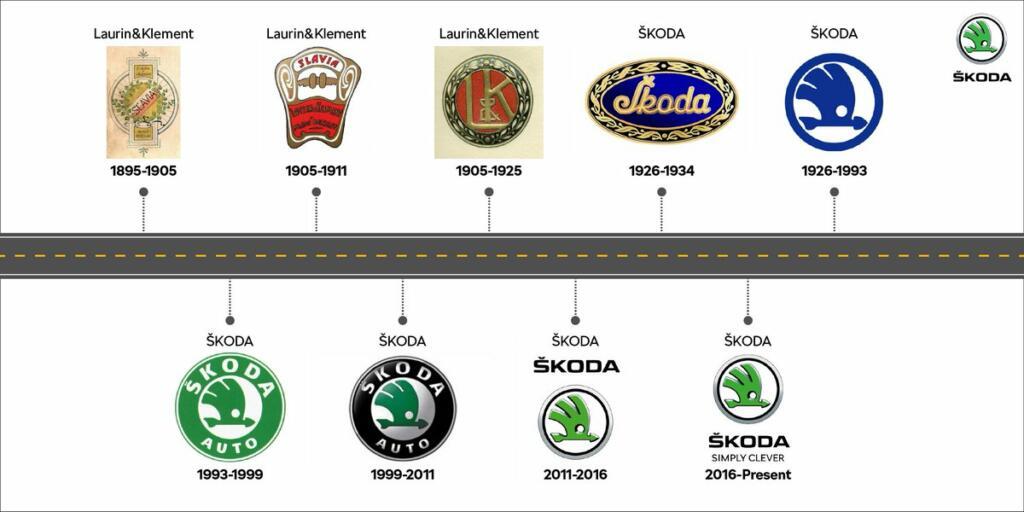 Škoda logotipi
