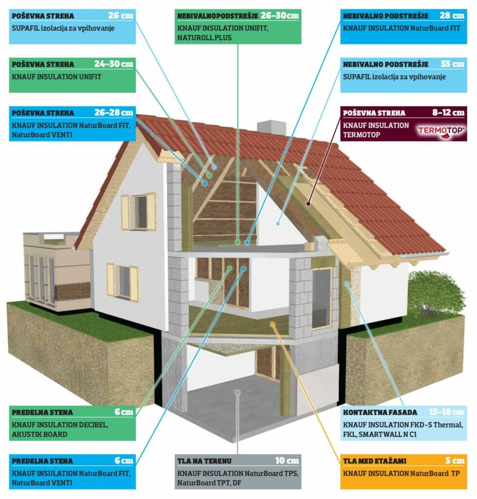 Prikaz različnih izolacij v hiši