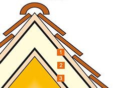 Skica treh plasti strehe