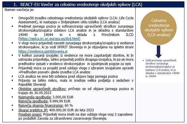 Vavčer za celostno vrednotenje okoljskih vplivov (LCA): (vir: sps.si)