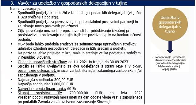 Vavčer za udeležbo gospodarskih delegacij v tujino (vir: sps.si)